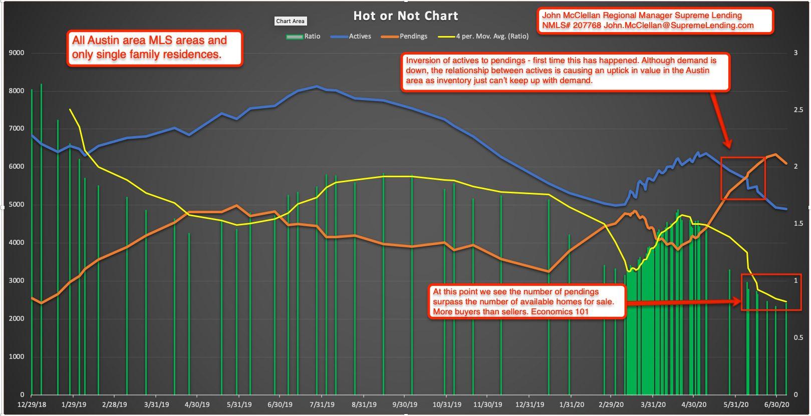 John McClennen Graph 7 2020
