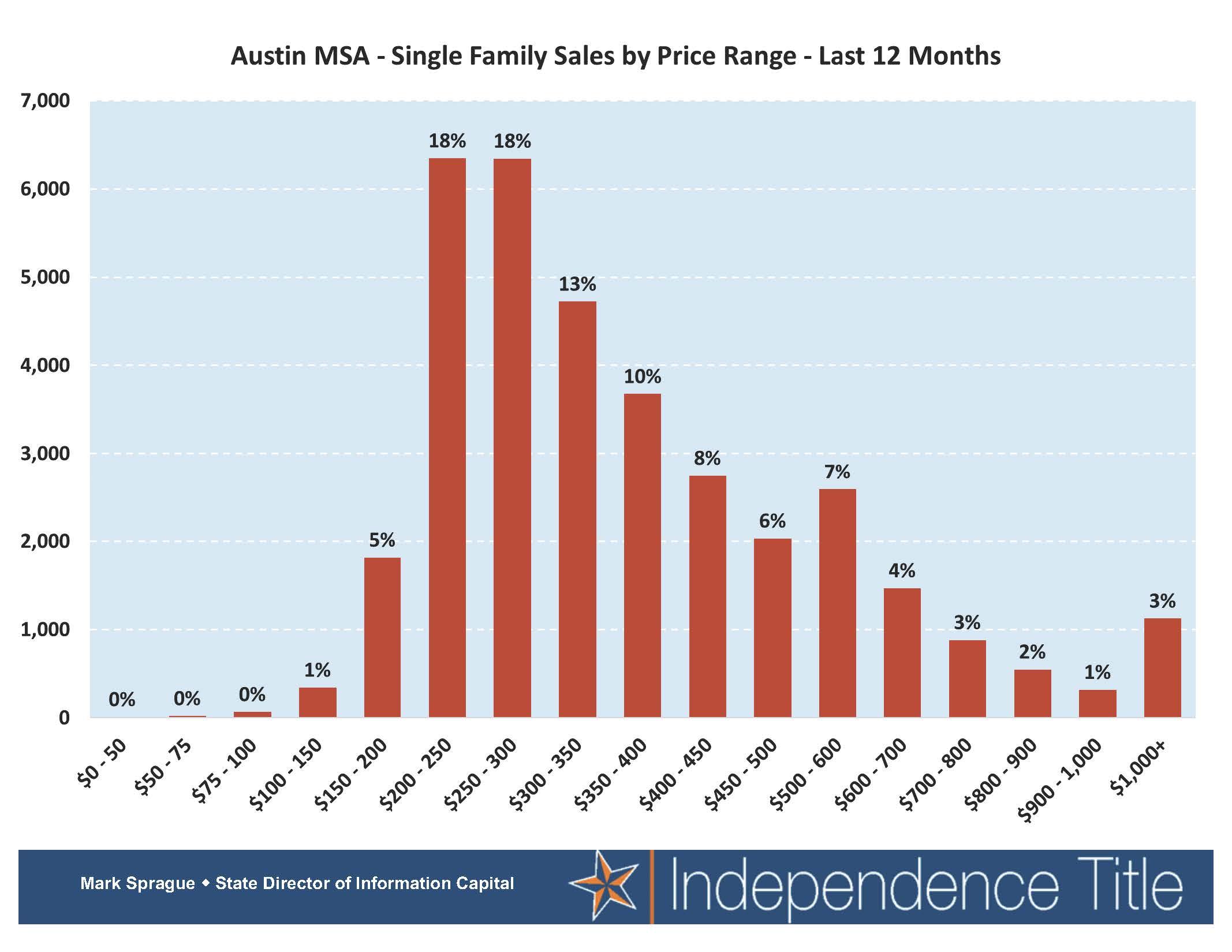 MSA Stats 02
